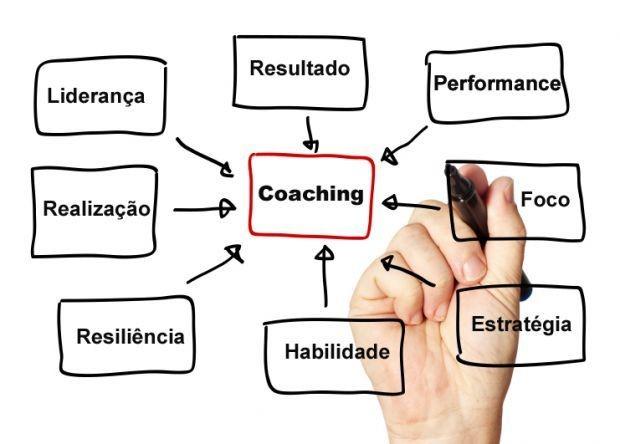 abertura de empresa para coach