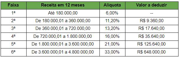 Anexo III Simples Nacional
